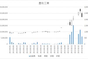 豊和工業(6203)-日足20171018