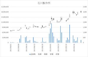 石川製作所(6208)-日足20171002