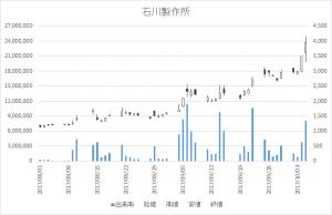 石川製作所(6208)-日足20171005