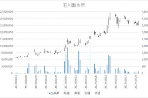 石川製作所(6208)-日足20171026