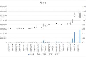 カワタ(6292)-日足20171002