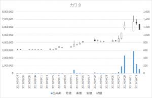 カワタ(6292)-日足20171004