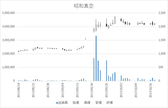 昭和真空(6384)-日足20171018