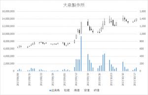 大泉製作所(6618)-日足20171018
