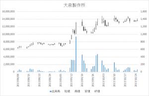 大泉製作所(6618)-日足20171025