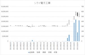 シライ電子工業(6658)-日足20171005