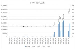 シライ電子工業(6658)-日足20171011