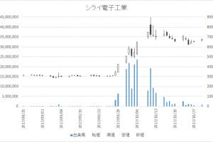 シライ電子工業(6658)-日足20171030