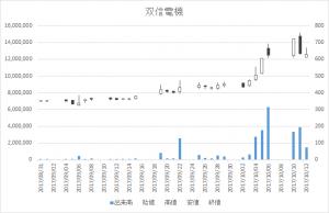 双信電機(6938)-日足20171012