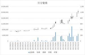 双信電機(6938)-日足20171024