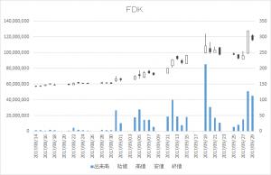 FDK(6955)-日足20170929