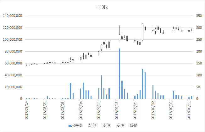 FDK(6955)-日足20171017