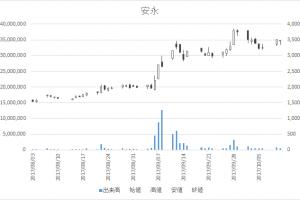 安永(7271)-日足20171011