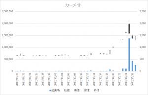カーメイト(7297)-日足20171027