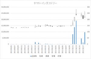 ヤマト・インダストリー(7886)-日足20171018