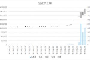 旭化学工業(7928)-日足20171019