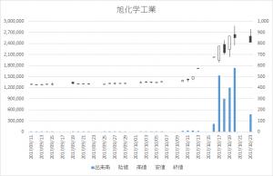 旭化学工業(7928)日足-20171023