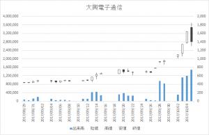 大興電子通信(8023)-日足20171005