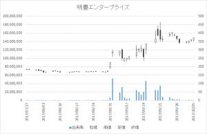 明豊エンタープライズ(8927)-日足20171005