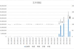玉井商船(9127)-日足20171017