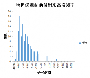増担保規制kisei-volume-histogram201601-201612