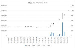 麻生フオームクリート(1730)-日足20171120