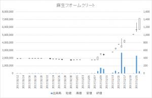 麻生フオームクリート(1730)-日足20171122