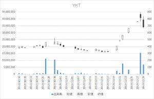 YKT(2693)-日足20171129