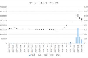 マーケットエンタープライズ(3135)-日足20171130