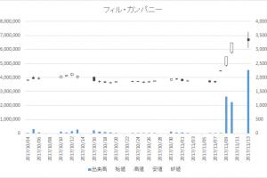 フィル・カンパニー(3267)-日足20171113