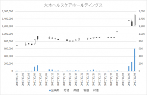 大木ヘルスケアホールディングス(3417)-日足20171108