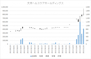 大木ヘルスケアホールディングス(3417)-日足20171110