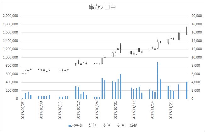 串カツ田中(3547)-日足20171127