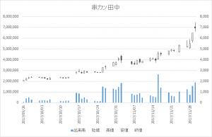 串カツ田中(3547)-日足20171130