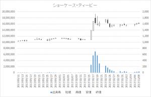 ショーケース・ティービー(3909)-日足20171108