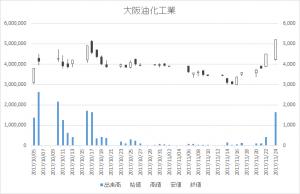 大阪油化工業(4124)-日足20171124