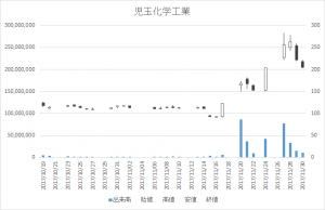 児玉化学工業(4222)-日足20171130