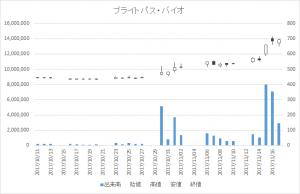 ブライトパス・バイオ(4594)-日足20171117
