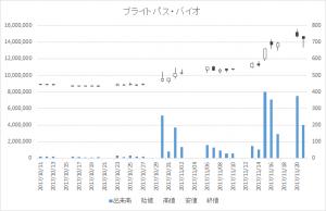 ブライトパス・バイオ(4594)-日足20171121