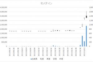 セメダイン(4999)-日足20171102