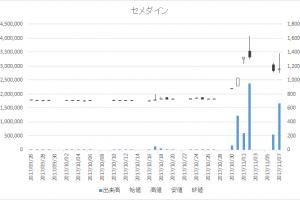 セメダイン(4999)-日足20171107