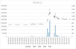 セメダイン(4999)-日足20171120