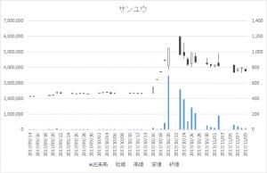 サンユウ(5697)-日足20171109