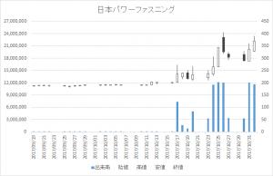 日本パワーファスニング(5950)-日足20171101