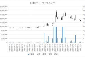 日本パワーファスニング(5950)-日足20171114