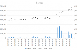 中村超硬(6166)-日足20171122