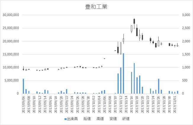 豊和工業(6203)-日足20171102