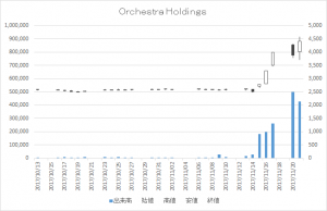 Orchestra Holdings(6533)-日足20171121