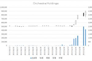 Orchestra Holdings(6533)-日足20171121