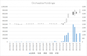 Orchestra Holdings(6533)-日足20171124